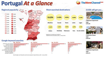 Portugal real estate infographic