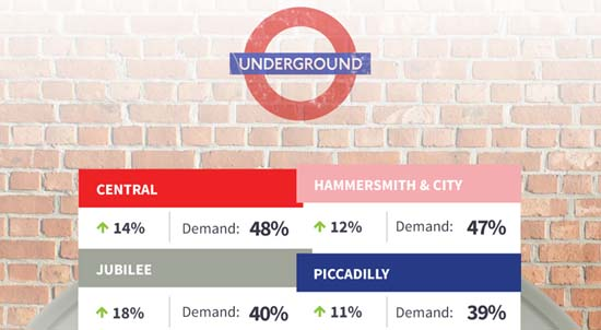 And the most sought-after Tube station in London is...