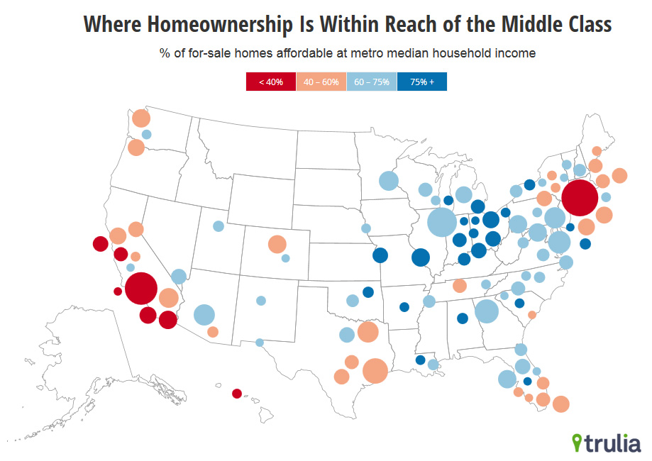 Homeownership in the US becoming less affordable
