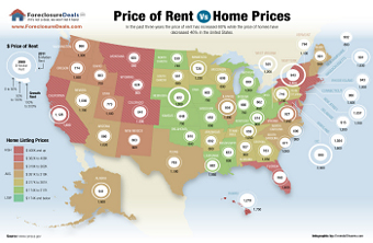 Buying beats renting - property infographic