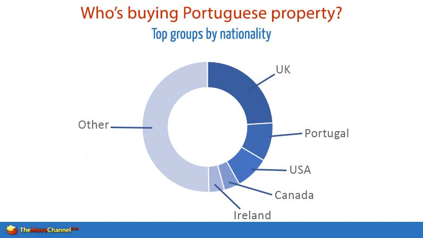 Whos-Buying-Property