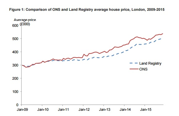 ons land registry HPI