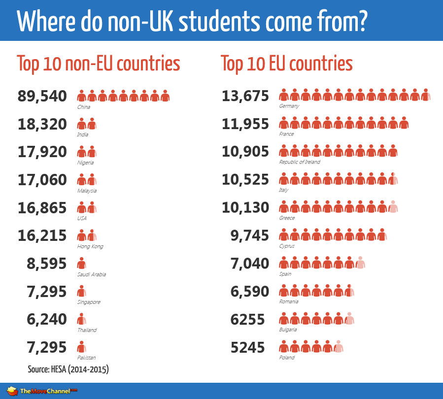 UK student population international