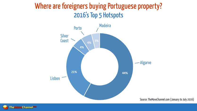 Portugal property enquiries