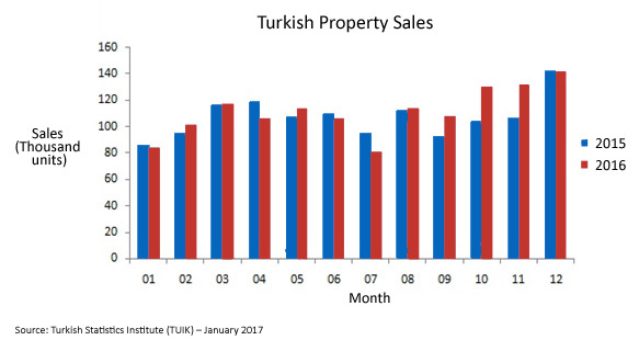 Turkish sales graph